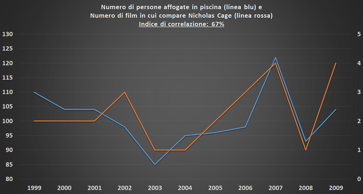 grafico-correlazione